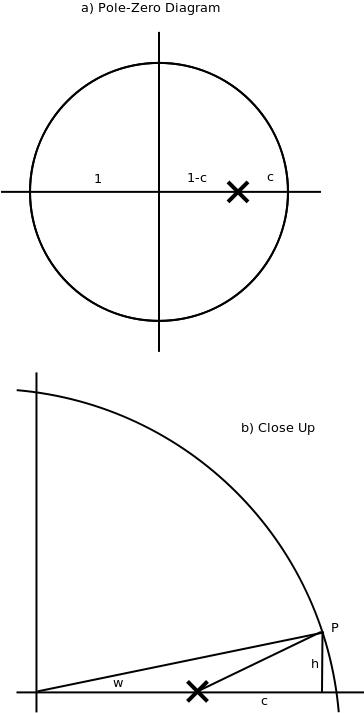 Simple low pass digital filter design rowetel pole zero diagram ccuart Image collections