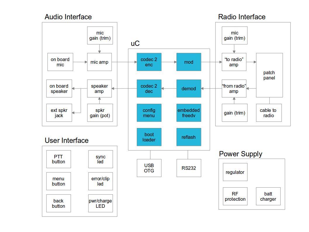 Introducing The Sm1000 Smart Mic Rowetel Hardware Monitor Block Diagram Whole Design Is Open Tapr License It Will Run An Embedded Version Of Freedv Which Also 100 Source You Can Forget About Proprietary