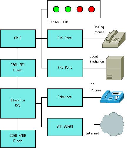 Building An Embedded Asterisk Pbx Part 3  U2013 Rowetel